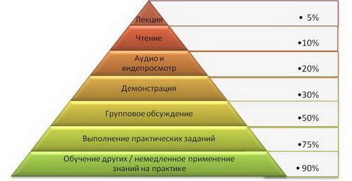 Методы обучения и пирамида Дейла
